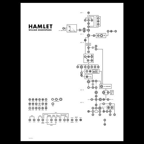 Hamlet Diagram Poster