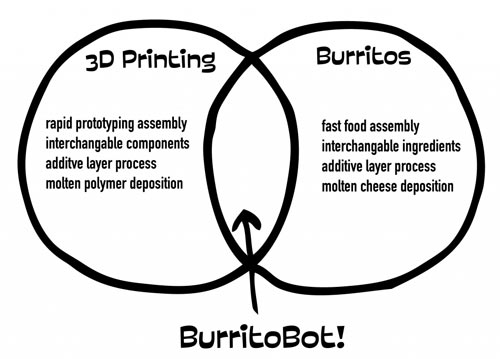 burritobot-diagram