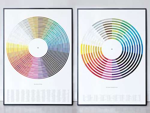 Music-Inspired Color Wheel Chart Prints by Dorothy