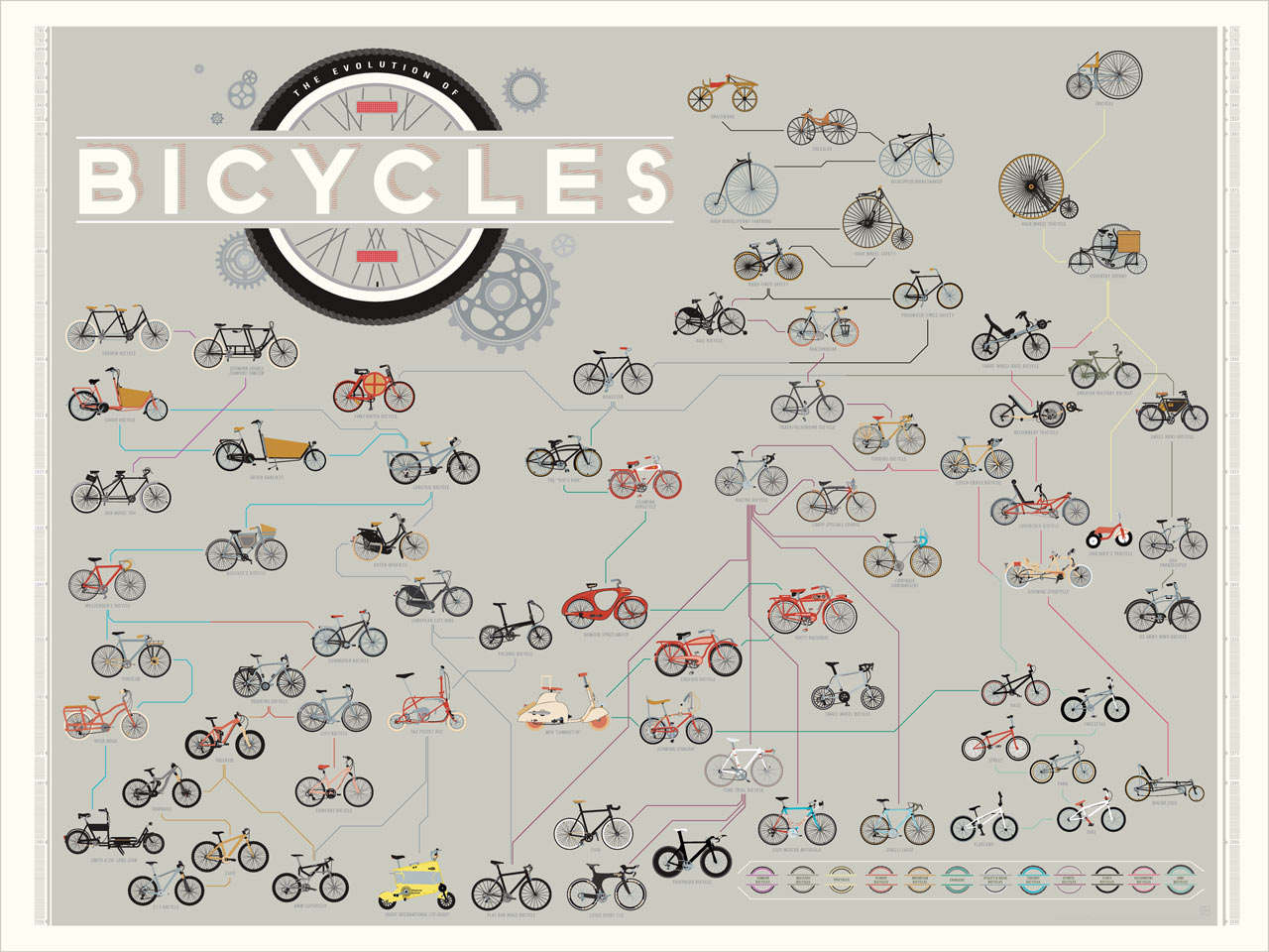 The evolution of bicycles print by pop chart lab design milk