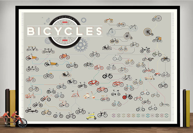 Pop-Chart-Lab-The-Evolution-of-Bicycles-print-2