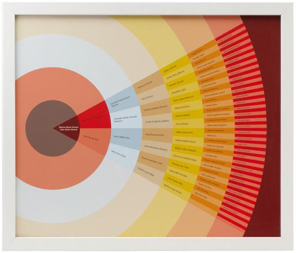 modern-genealogy-ancestry-chart