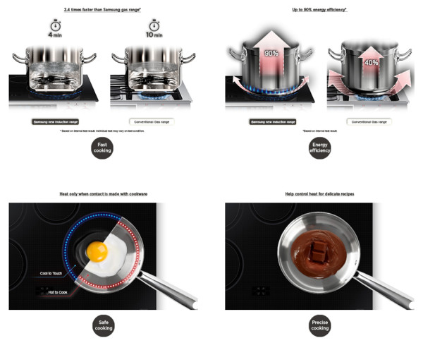 Samsung's Induction range directly transfers energy to the cookware for more consistent and instant heat up times; adjust the heat to a low simmer or rapid boil is quicker than either traditional or electric stove tops, but still retains dial analog controls.