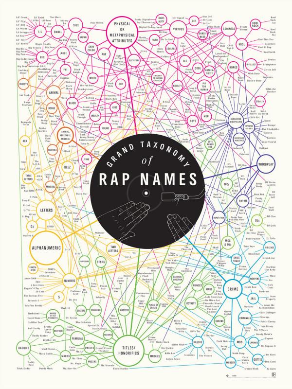 pop-chart-lab-rap-names