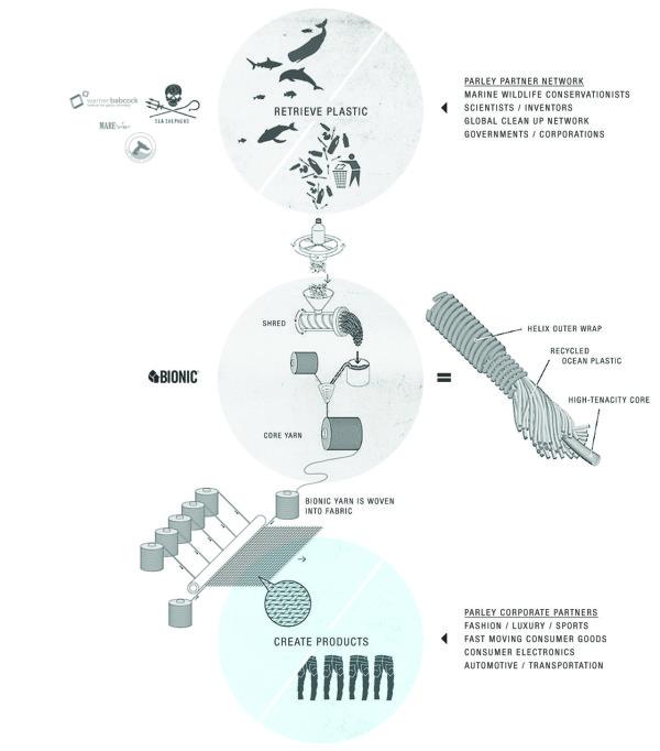 parley-plastic-process