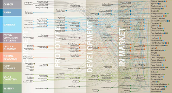 Interactive graph from Terrapin