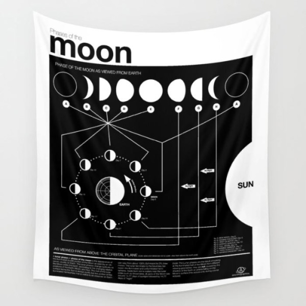phases-of-the-moon-infographic-tapestries