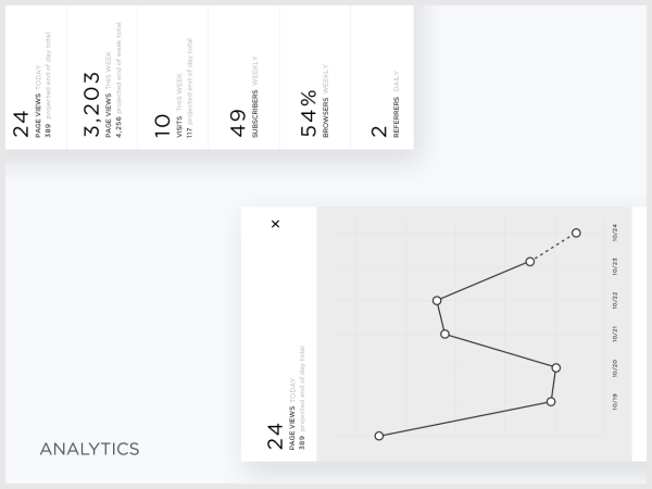 Squarespace Mobile Analytics
