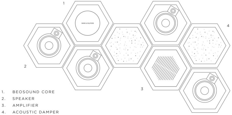 the beosound shape is a modular audio system designed to