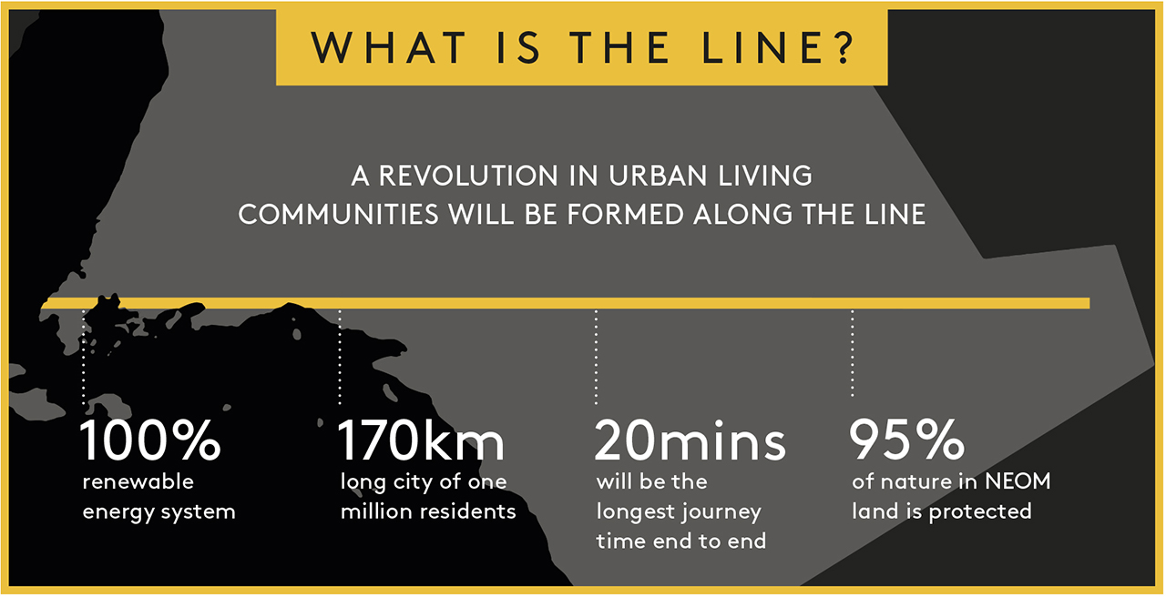 The Line infographic